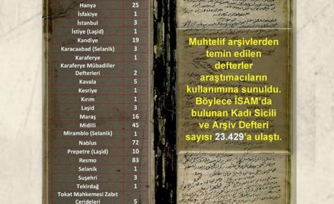 İSAM'da Kadı Sicili ve Arşiv Defteri Sayısı 23 Bin 429'a Ulaştı